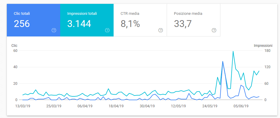 Screenshot_2019-06-14-Prestazioni Consulenza Social Media Marketing