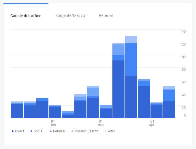 Grafico-Canali-Seo-Audit Cos'è una landing page?